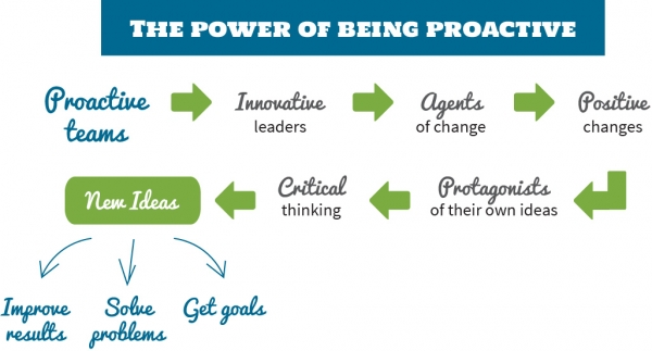 The power of being proactive