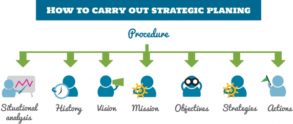 How to Carry Out Strategic Planning