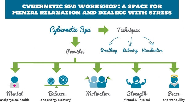 Cybernetic Spa Workshop: A Space for Mental Relaxation and dealing with stress