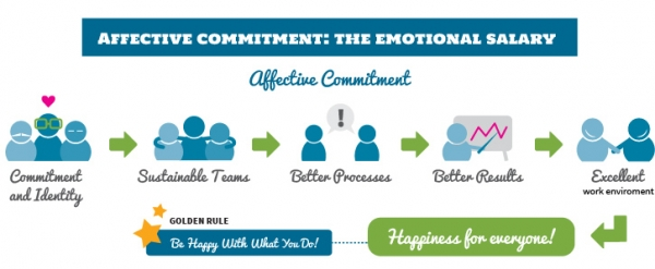 Affective Commitment: The Emotional Salary