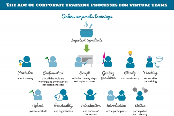 The ABCs of Corporate Training Processes for Virtual Teams