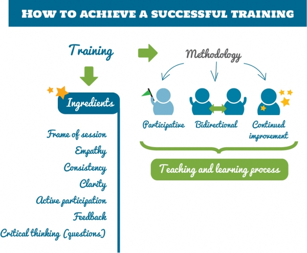 How to Execute A Successful Employee Training: Preparing for The Job