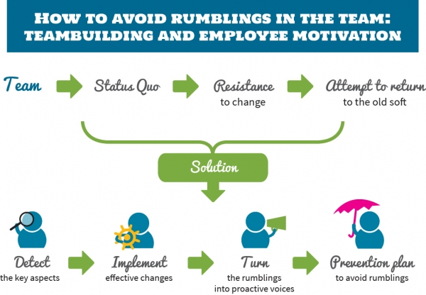 How to Avoid Rumblings in your Team: teambuilding and employee motivation