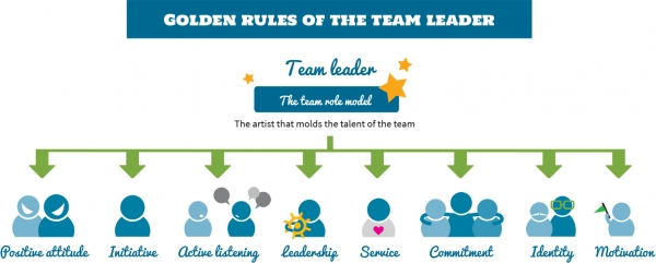 Golden Rules of the Team Leader
