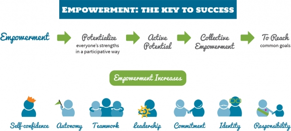 Empowerment: the key to success