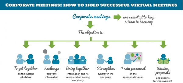 Corporate Meetings: how to hold successful virtual meetings