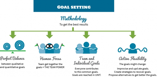 Goal setting: Efficient, valuable ways to improve results within a company, project or work team