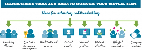 Teambuilding Tools and Ideas to Motivate your Virtual Team