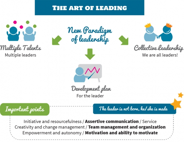 The Art of Leading: Business and Leadership